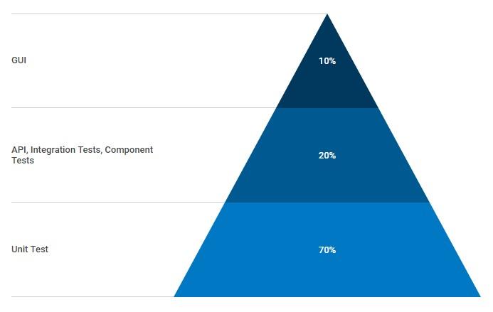 testovaci-pyramida